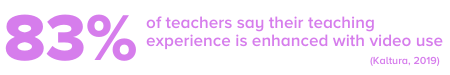 Teachers more engaged when using video in the classroom