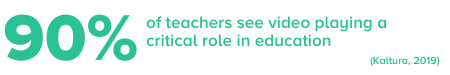 Teachers' see value in using video in the classroom