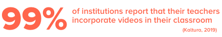 99% of teacher report video usage in the classroom